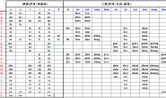 域名必备工具-汉语拼音拼读完整表